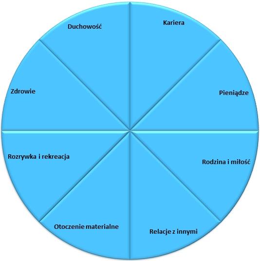 Koło Życia przedstawia wszystkie obszary z jakich składa się życie. Zazwyczaj jest ich 8 i kategorie zależą od indywidualnych przekonań. Przedstawiona propozycja zawiera takie obszary jak kariera, pieniądze, rodzina i miłość, relacje z innymi, otoczenie materialne, rozrywka i rekreacja, zdrowie i duchowość